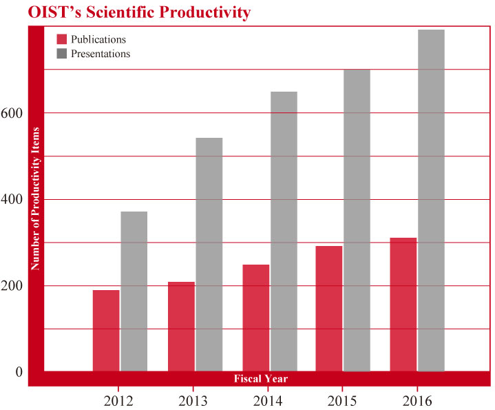 OIST's Scientific Productivity