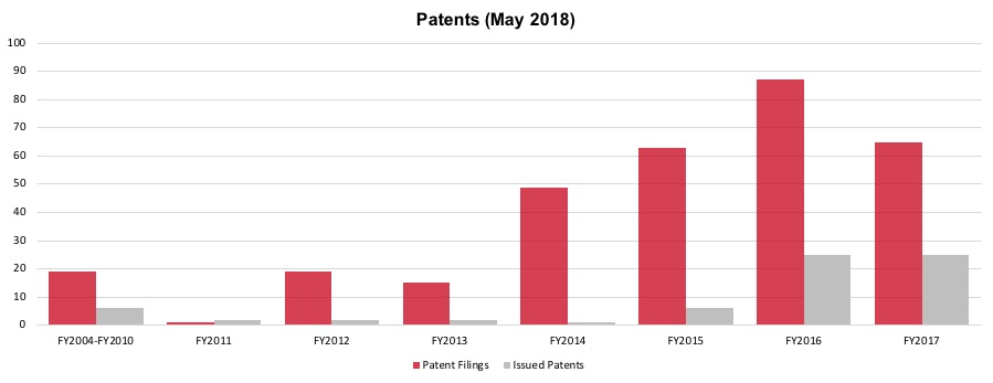 Growing Number of OIST Patent Applications