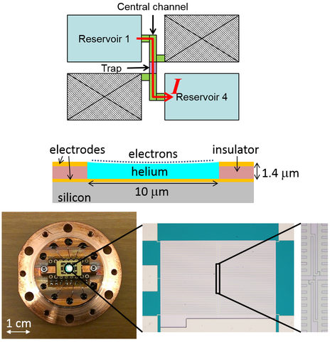 Images of the electron trap architecture. Top: Schematic representation of the experiment. Current of surface electrons, induced by ac voltage applied to the electrode underneath reservoir 1, flows between reservoirs 1 and 4, as shown by the red arrow. Middle: Cross section of the central microchannel around the electron trap area.  Bottom: Photograph of the microchannel device on a copper sample cell, with subsequent close-up photographs of the central channel and surrounding reservoirs.